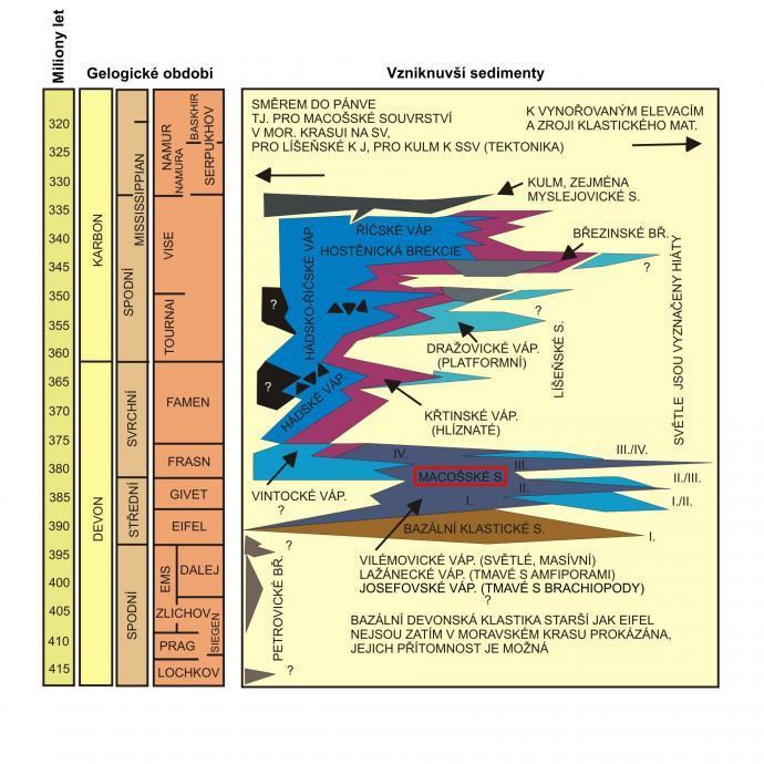 Stratigrafie devonských hornin Moravského krasu
